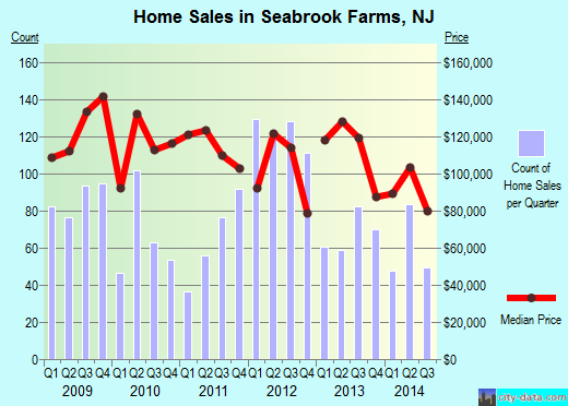 Seabrook Farms,NJ real estate house value index trend