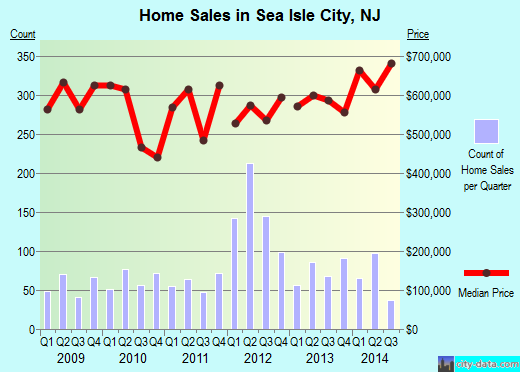 Sea Isle City,NJ real estate house value index trend