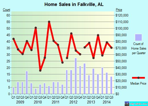 Falkville,AL real estate house value index trend