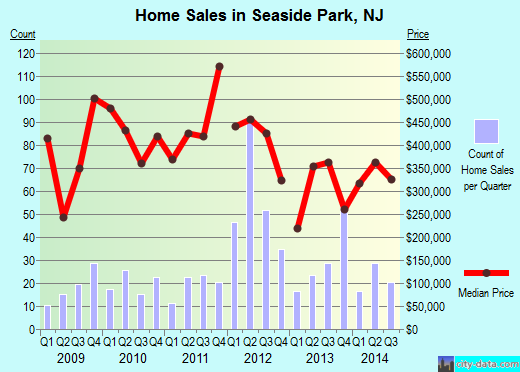 Seaside Park,NJ index of house prices
