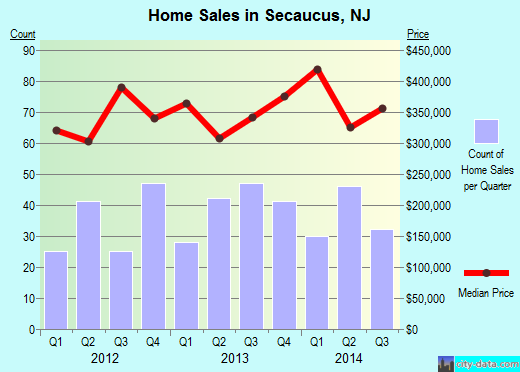 Secaucus,NJ real estate house value index trend