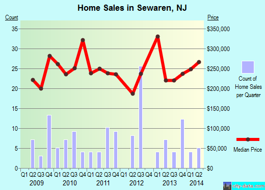 Sewaren,NJ real estate house value index trend