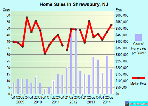 Shrewsbury,NJ real estate house value index trend
