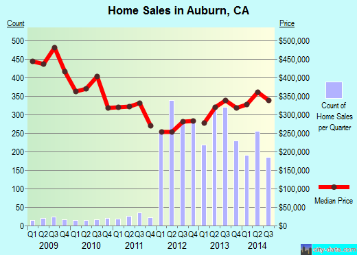 Auburn,CA real estate house value index trend