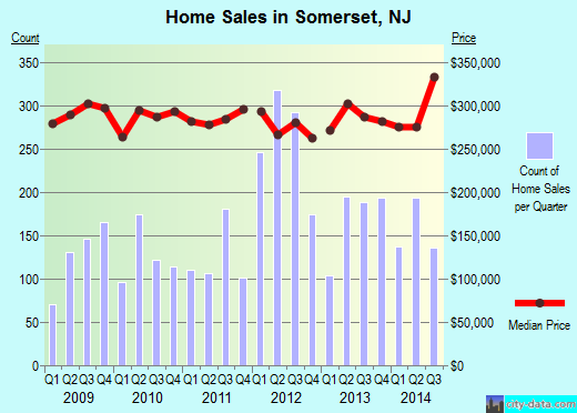 Somerset,NJ real estate house value index trend
