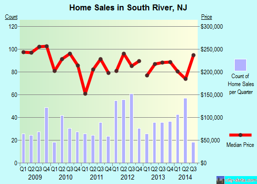 South River,NJ real estate house value index trend