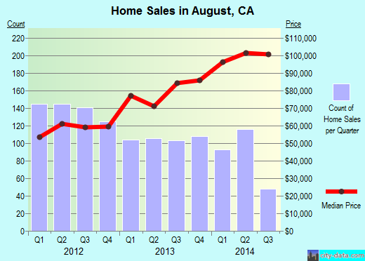 August,CA real estate house value index trend