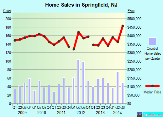 Springfield,NJ real estate house value index trend