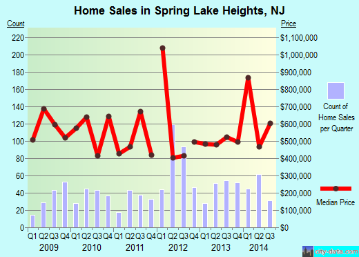 Spring Lake Heights,NJ real estate house value index trend