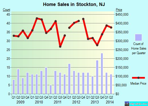 Stockton,NJ index of house prices