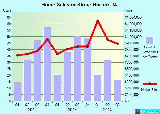 Stone Harbor,NJ real estate house value index trend