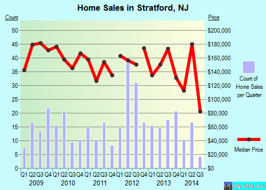 Stratford,NJ real estate house value index trend