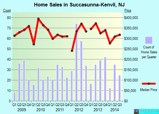 Succasunna-Kenvil,NJ real estate house value index trend