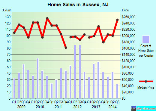 Sussex,NJ real estate house value index trend