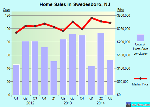 Swedesboro,NJ real estate house value index trend