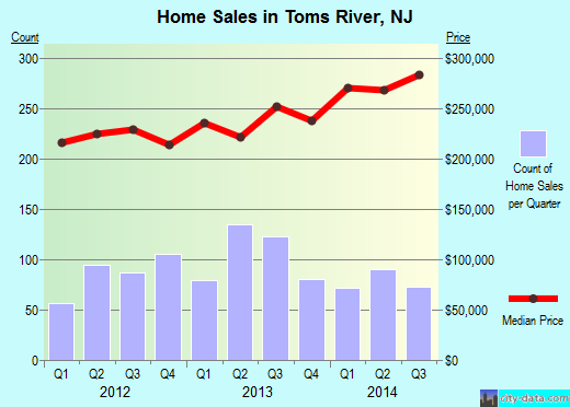 Toms River,NJ real estate house value index trend