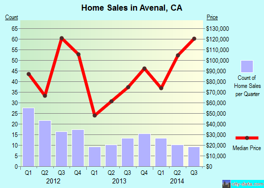 Avenal,CA real estate house value index trend