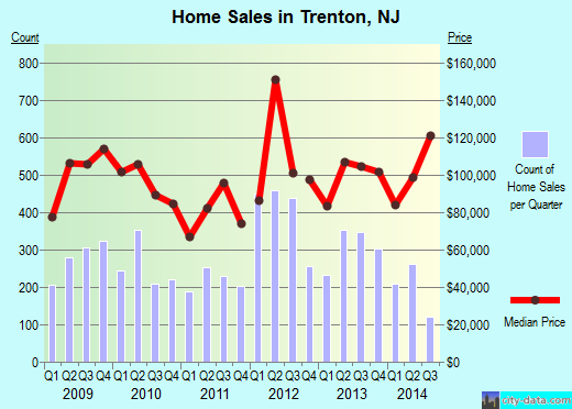 Trenton,NJ real estate house value index trend