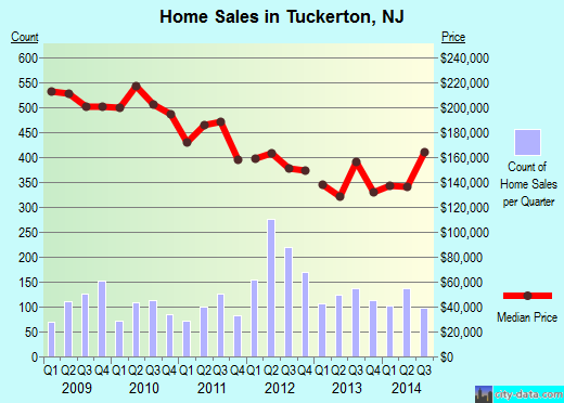 Tuckerton,NJ real estate house value index trend