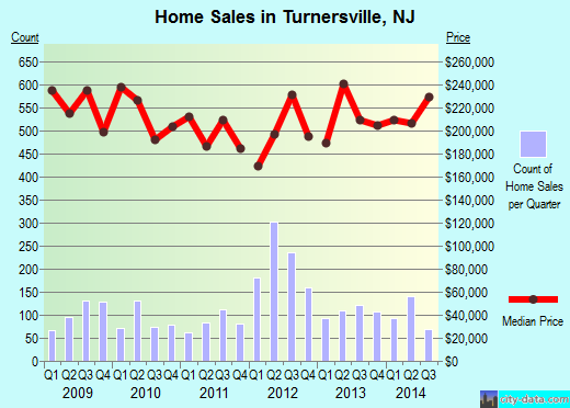 Turnersville,NJ real estate house value index trend