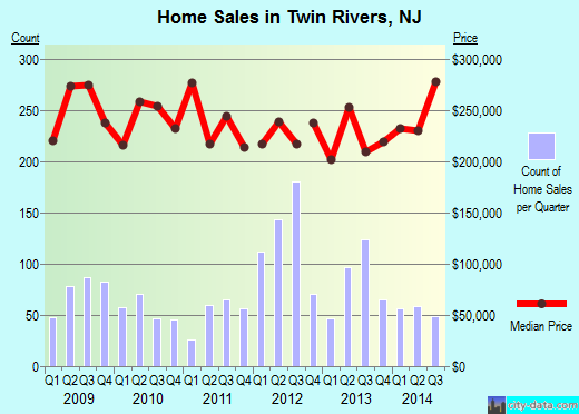 Twin Rivers,NJ real estate house value index trend