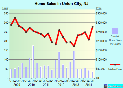 Union City,NJ real estate house value index trend