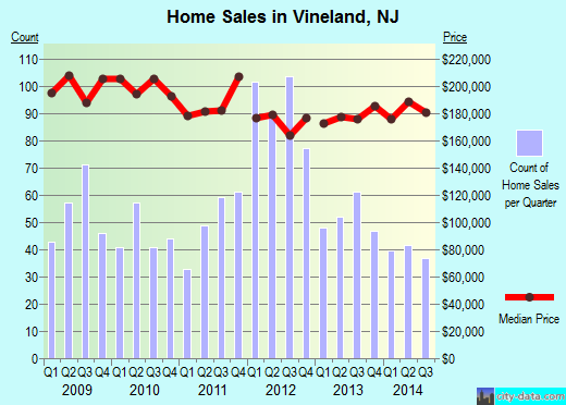 Vineland,NJ real estate house value index trend
