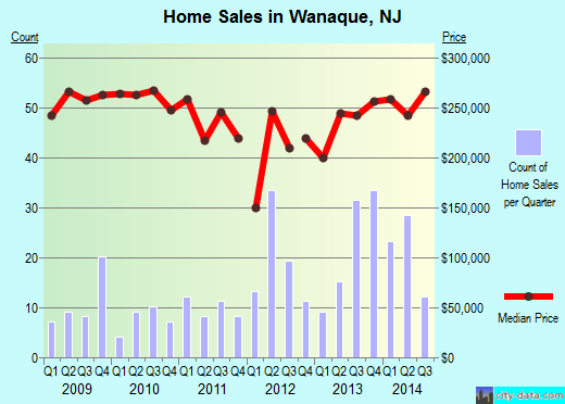 Wanaque,NJ real estate house value index trend