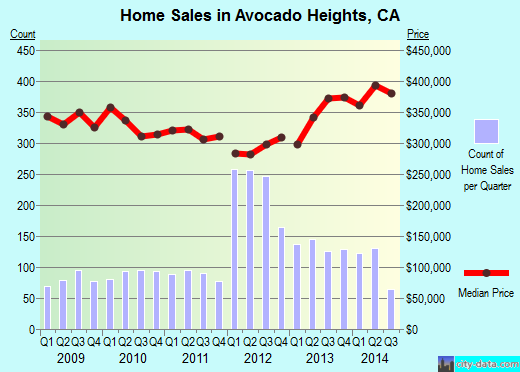 Avocado Heights,CA real estate house value index trend