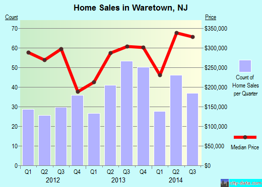 Waretown,NJ real estate house value index trend