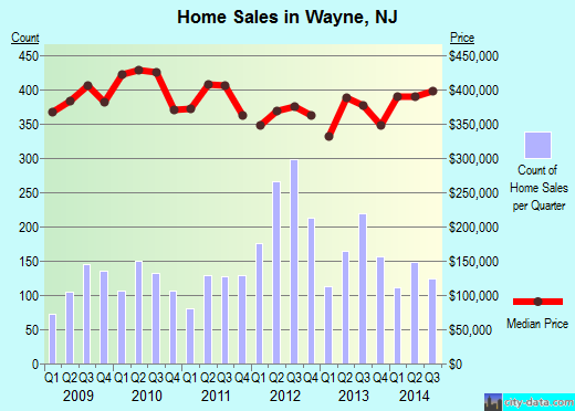 Wayne,NJ real estate house value index trend