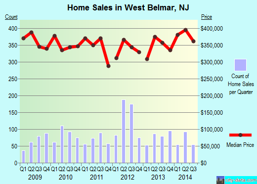 West Belmar,NJ real estate house value index trend