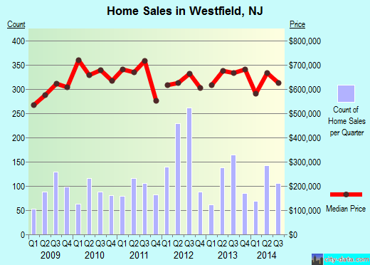 Westfield,NJ real estate house value index trend