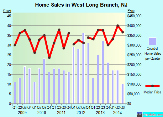 West Long Branch,NJ real estate house value index trend