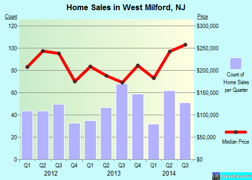 West Milford,NJ real estate house value index trend