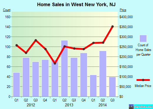 West New York,NJ real estate house value index trend