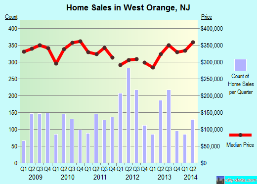 West Orange,NJ real estate house value index trend
