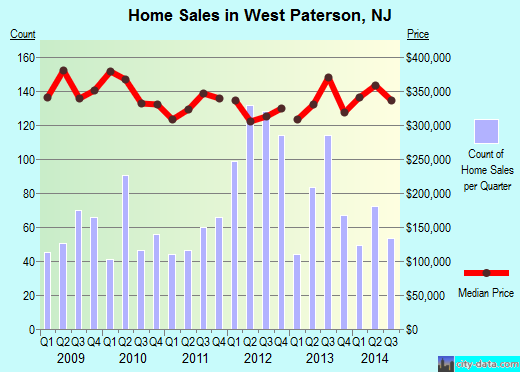 West Paterson,NJ real estate house value index trend