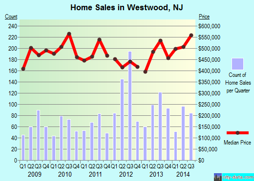Westwood,NJ real estate house value index trend