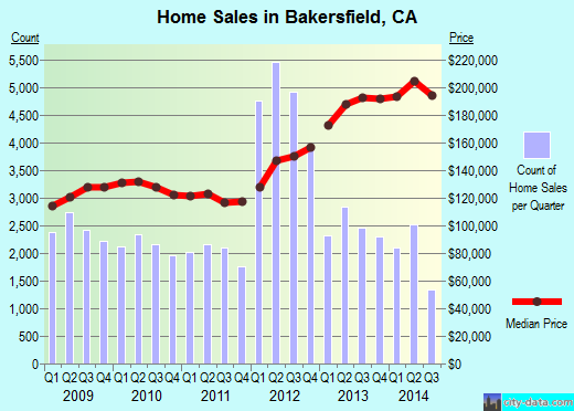 Bakersfield,CA real estate house value index trend