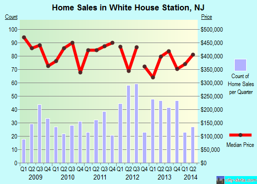 White House Station,NJ real estate house value index trend