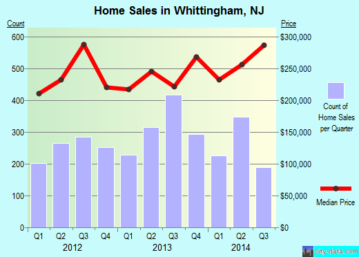 Whittingham,NJ real estate house value index trend