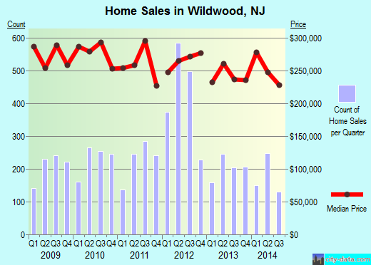 Wildwood,NJ real estate house value index trend