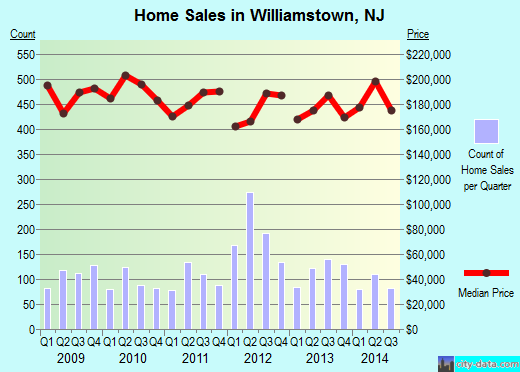 Williamstown,NJ real estate house value index trend