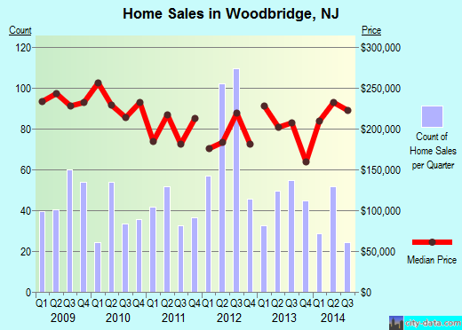 Woodbridge,NJ real estate house value index trend