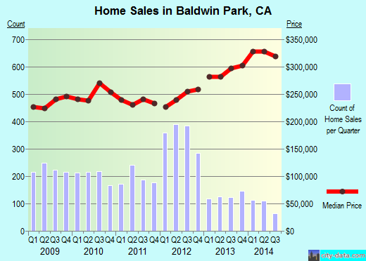 Baldwin Park,CA real estate house value index trend
