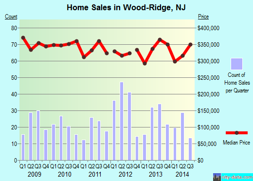 Wood-Ridge,NJ real estate house value index trend