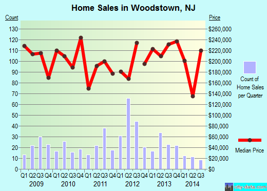Woodstown,NJ real estate house value index trend