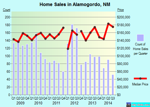 Alamogordo,NM index of house prices