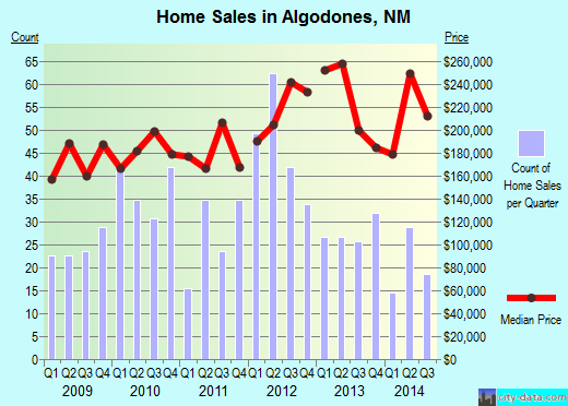 Algodones,NM real estate house value index trend